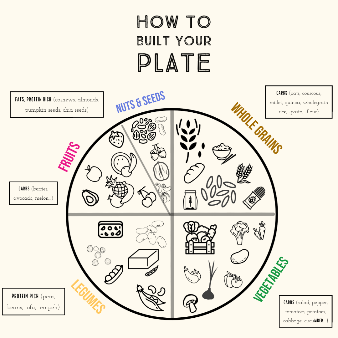 How to build your plate